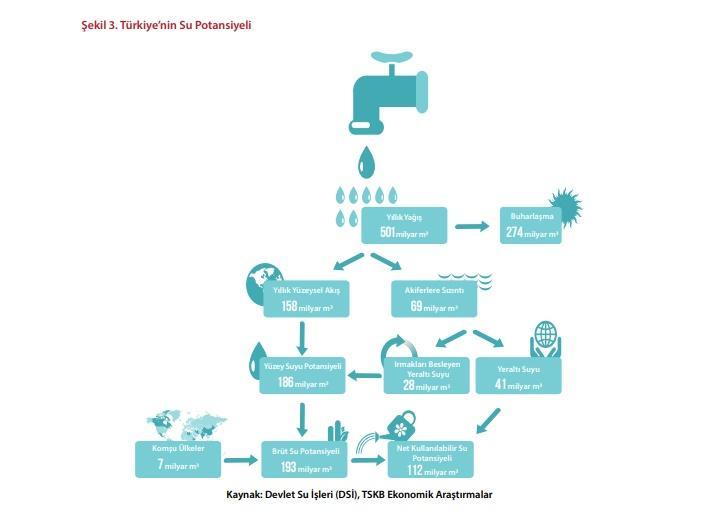 TSKB Ekonomik Araştırmalar Raporu SU: Yeni Elmas