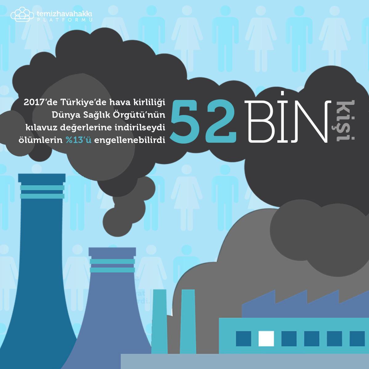 'Hava Kirliliği ve Sağlık Etkileri: Kara Rapor': Temiz hava 52 bin hayatı kurtarabilirdi