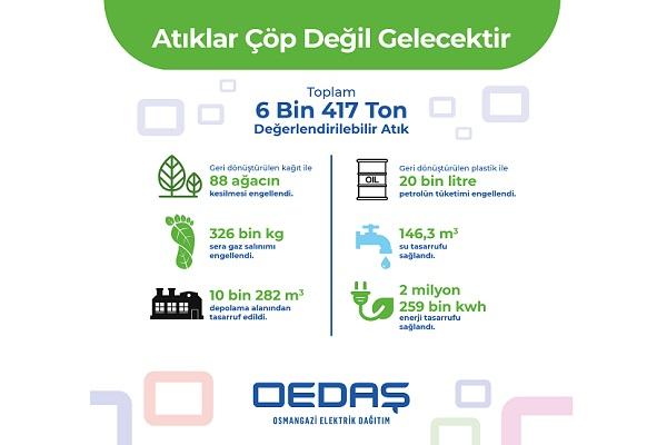 Osmangazi EDAŞ 6,4 Bin Ton Atığı Ekonomiye Geri Kazandırdı